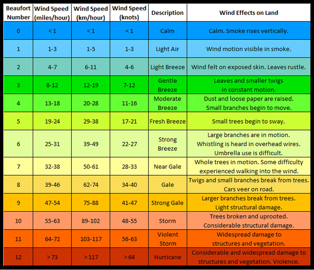best wind meter for kitesurfing - Beaufort Scale